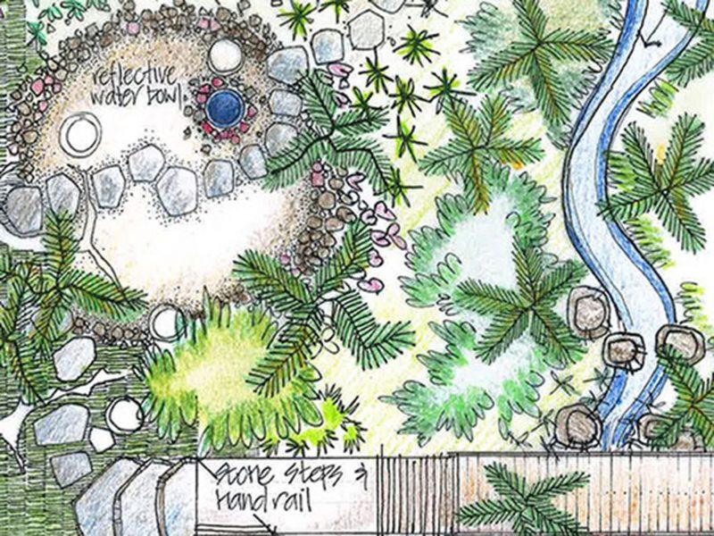 Melbourne Gardens masterplan